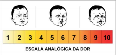 Escala Analógica de Dor